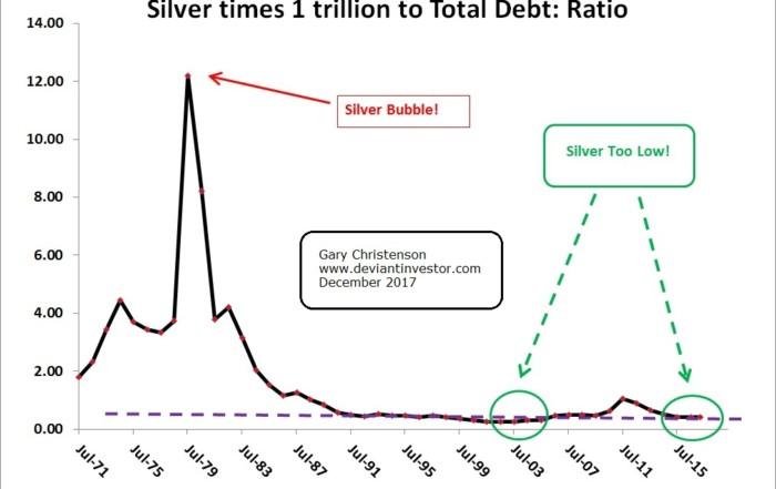 silver vs debt