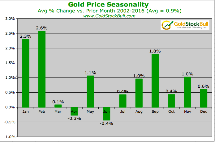 gold seasonality