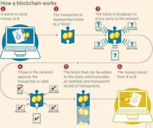 Blockchain defined