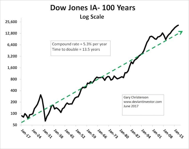 DJIA 100 years