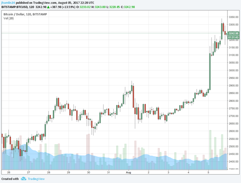bitcoin chart 3300