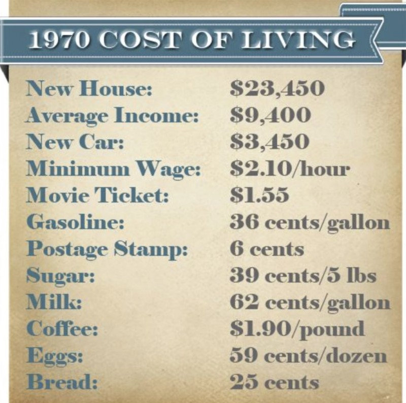 cost of living 1970