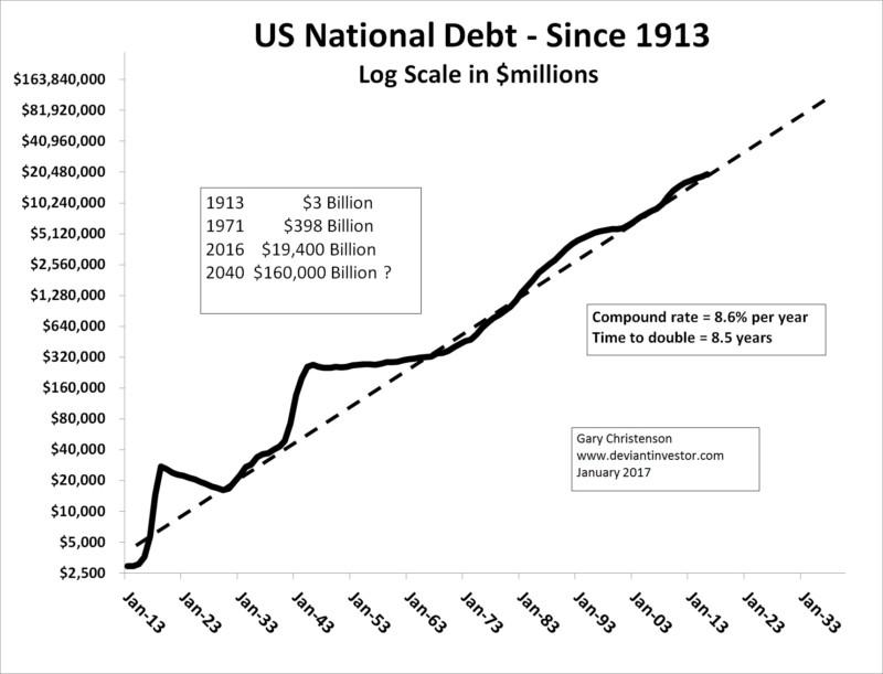 us debt silver