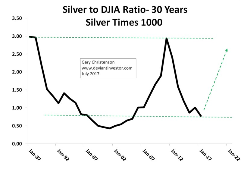 silver price dow ratio