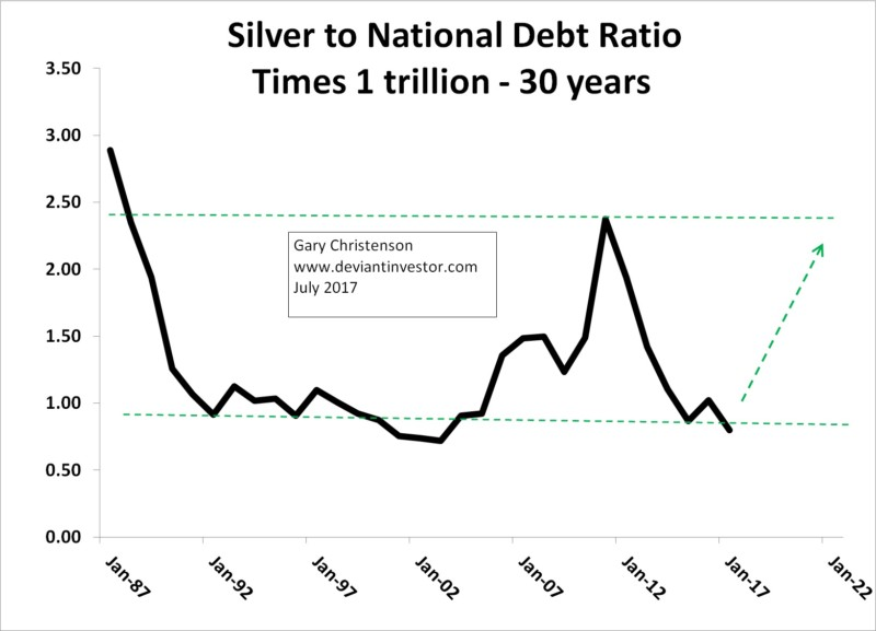 silver debt ratio