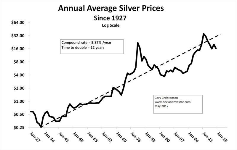 long term silver price chart
