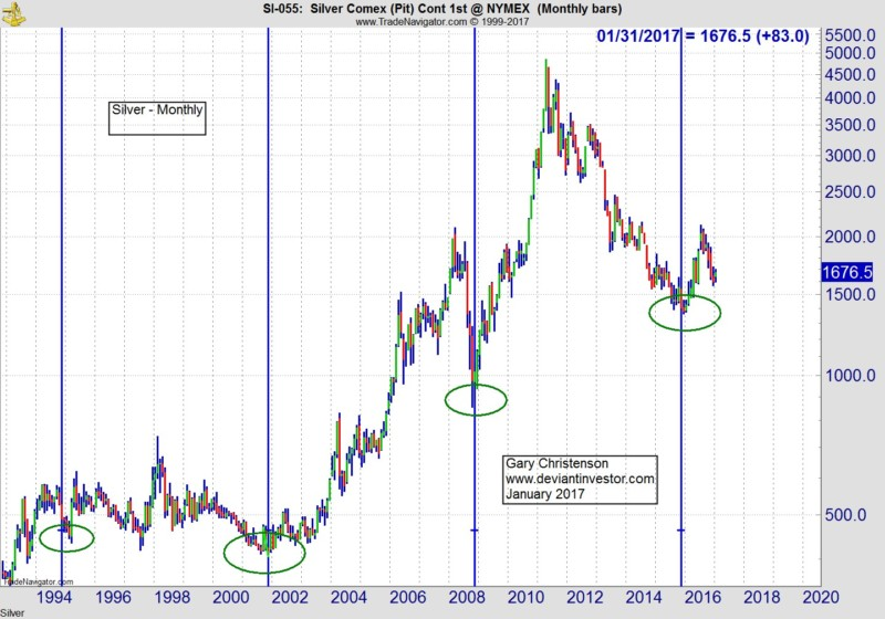 silver price technical