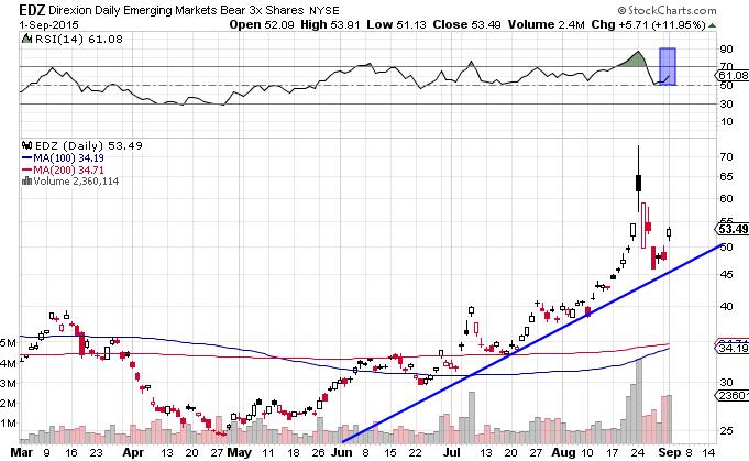 emerging markets short