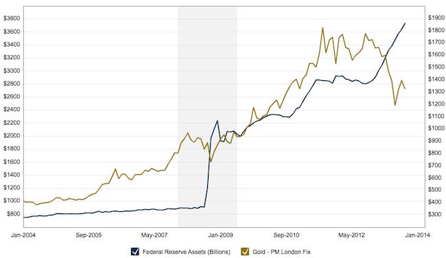 FED Assets vs Gold