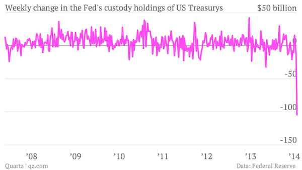 FED custody holdings