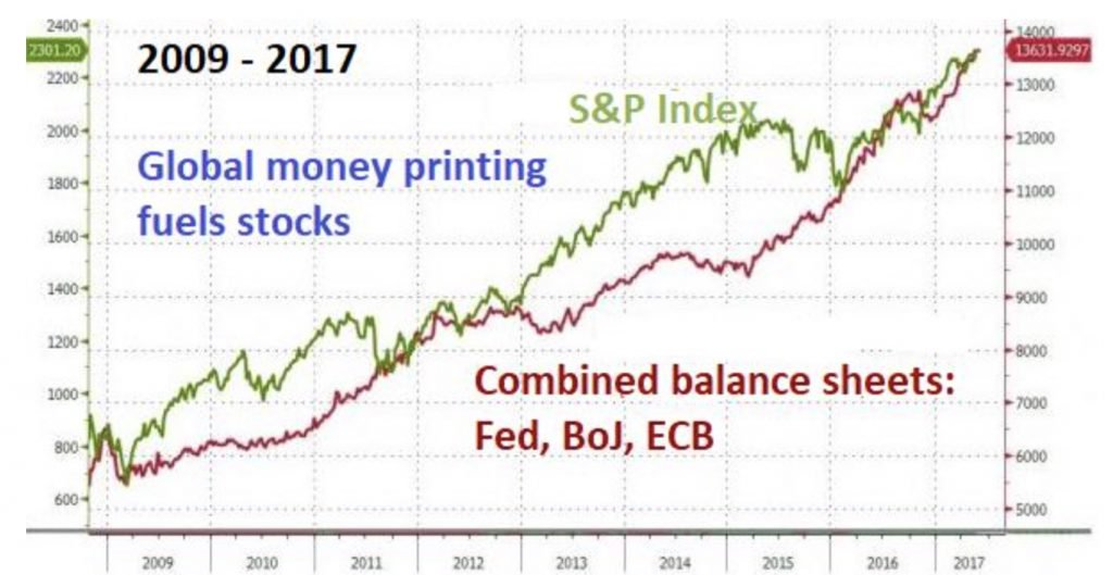 global money printing