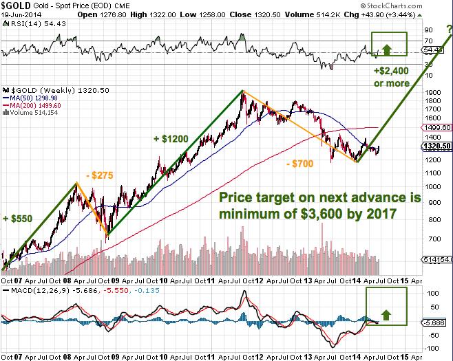 Gold Forecast Chart