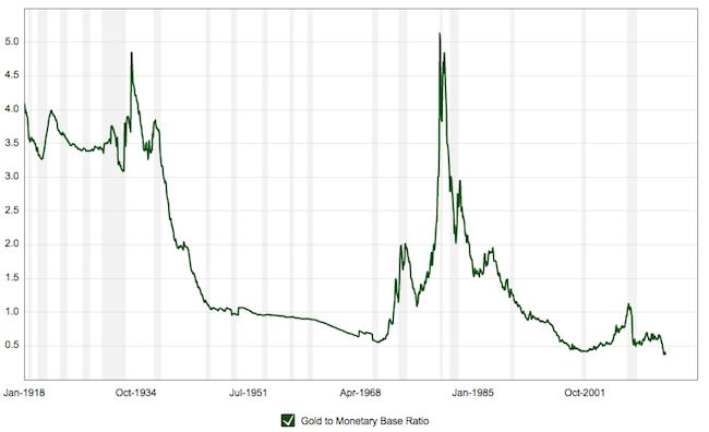 Gold Monetary Base Ratio