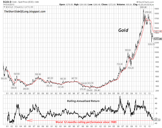 Gold Performance since 1980