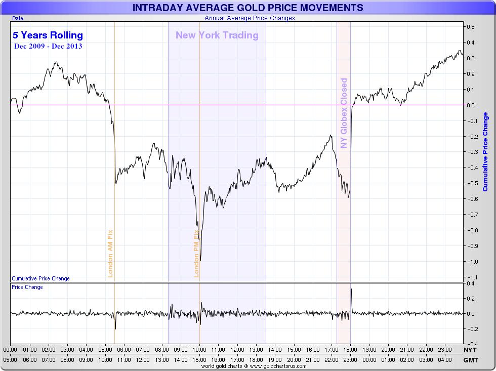 Gold Price Rigging Manipulation Suppression Fix
