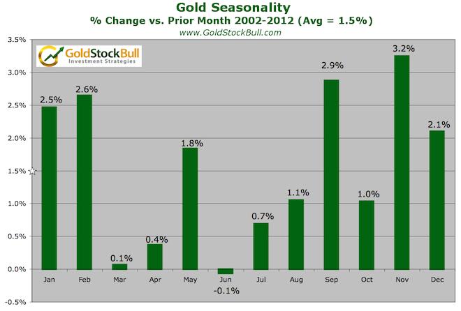 Gold Seasonality Bars