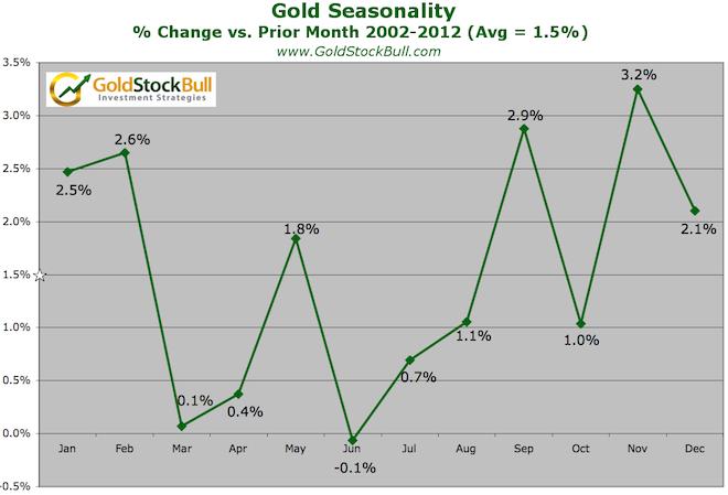 Gold seasonality