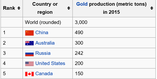 GoldProductionList2015