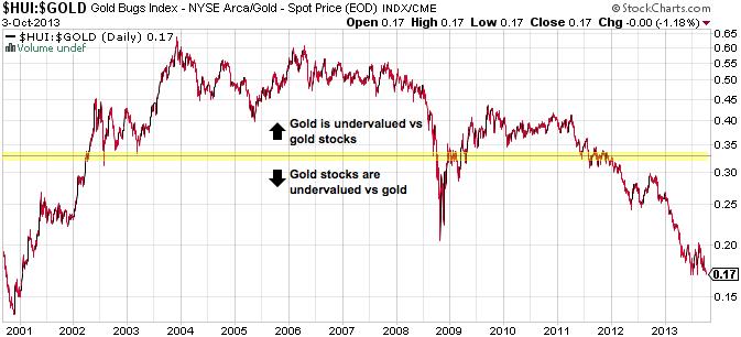 HUI Gold Ratio