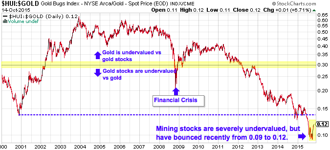gold hui ratio