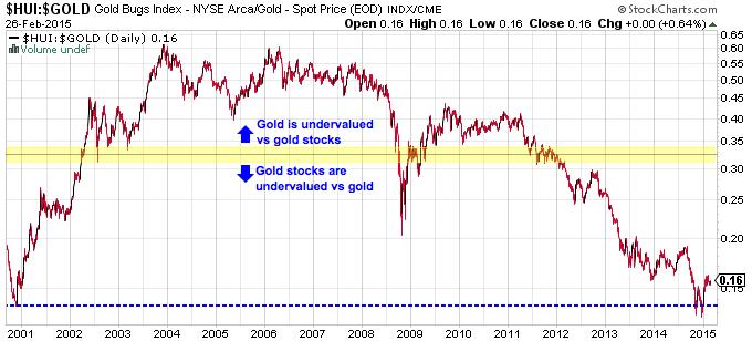 HUI vs Gold Ratio