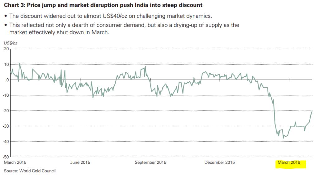 India Discount