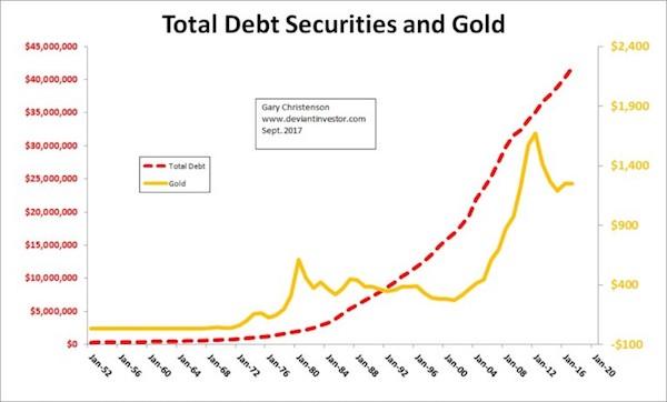 debt gold