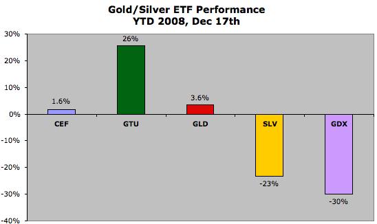 Gold_ETFs.png