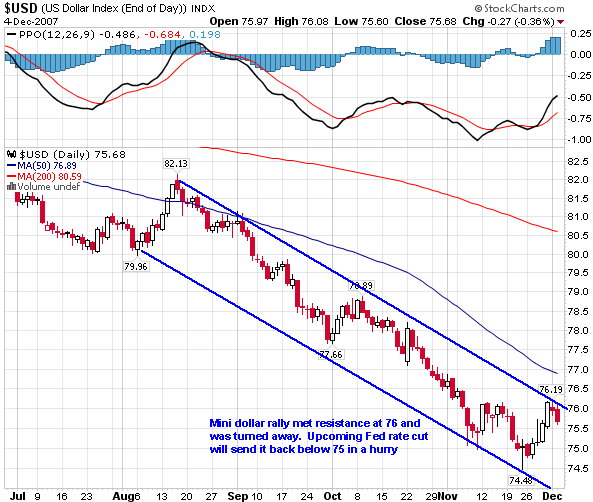 Dollar_Chart.png