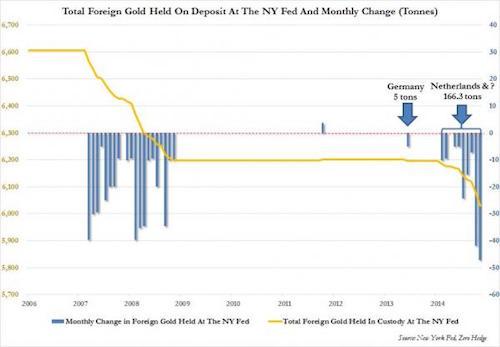 Ny Fed gold November_0