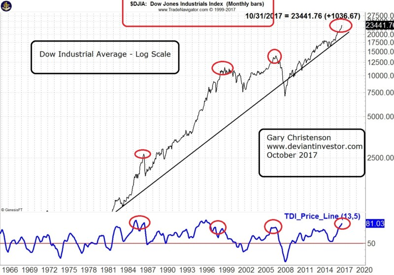 DJIA bubble
