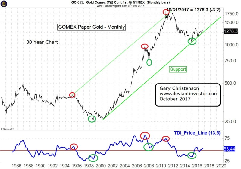 gold long term price chart