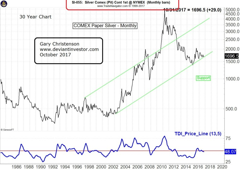 silver long term price chart