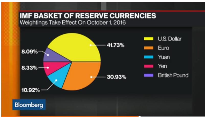 SDR currencies