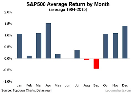 S&P500 seasonality