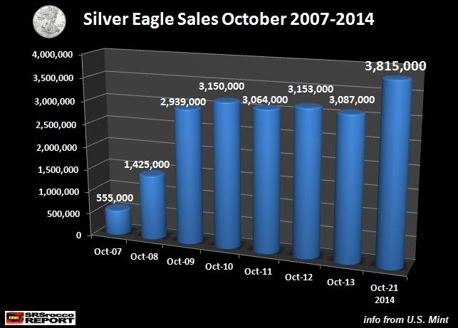 Silver-Eagle-Sales-October-2007-2014-1