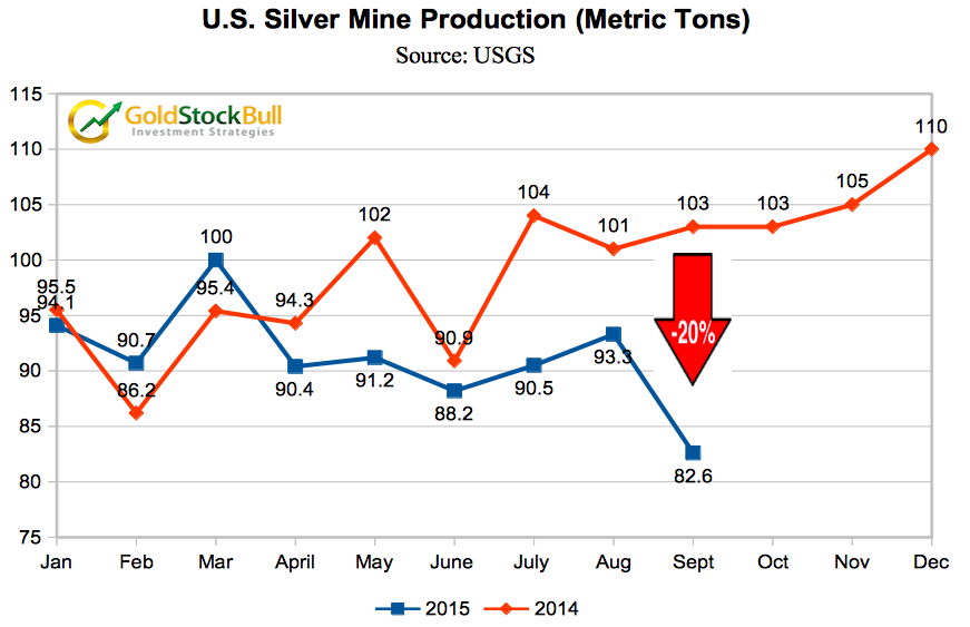 Silver Production Chart Tons