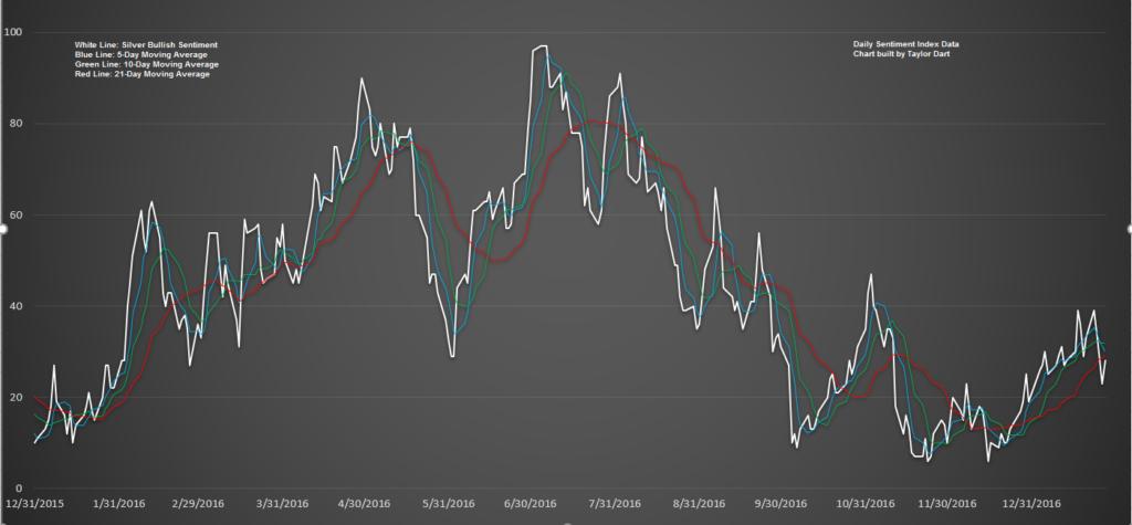 silver sentiment chart