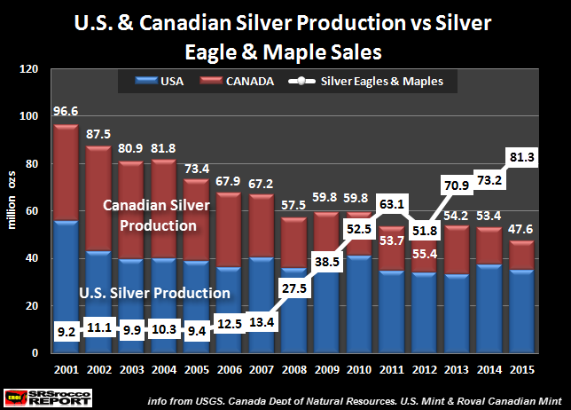 U.S.-Canadian-Silver-Production-vs-Silver-Eagle-Maple-Sales