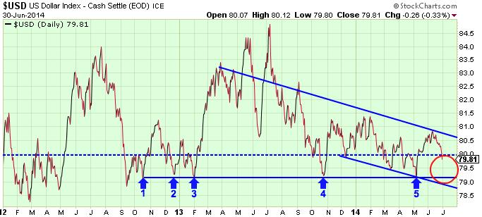 USD Breakdown