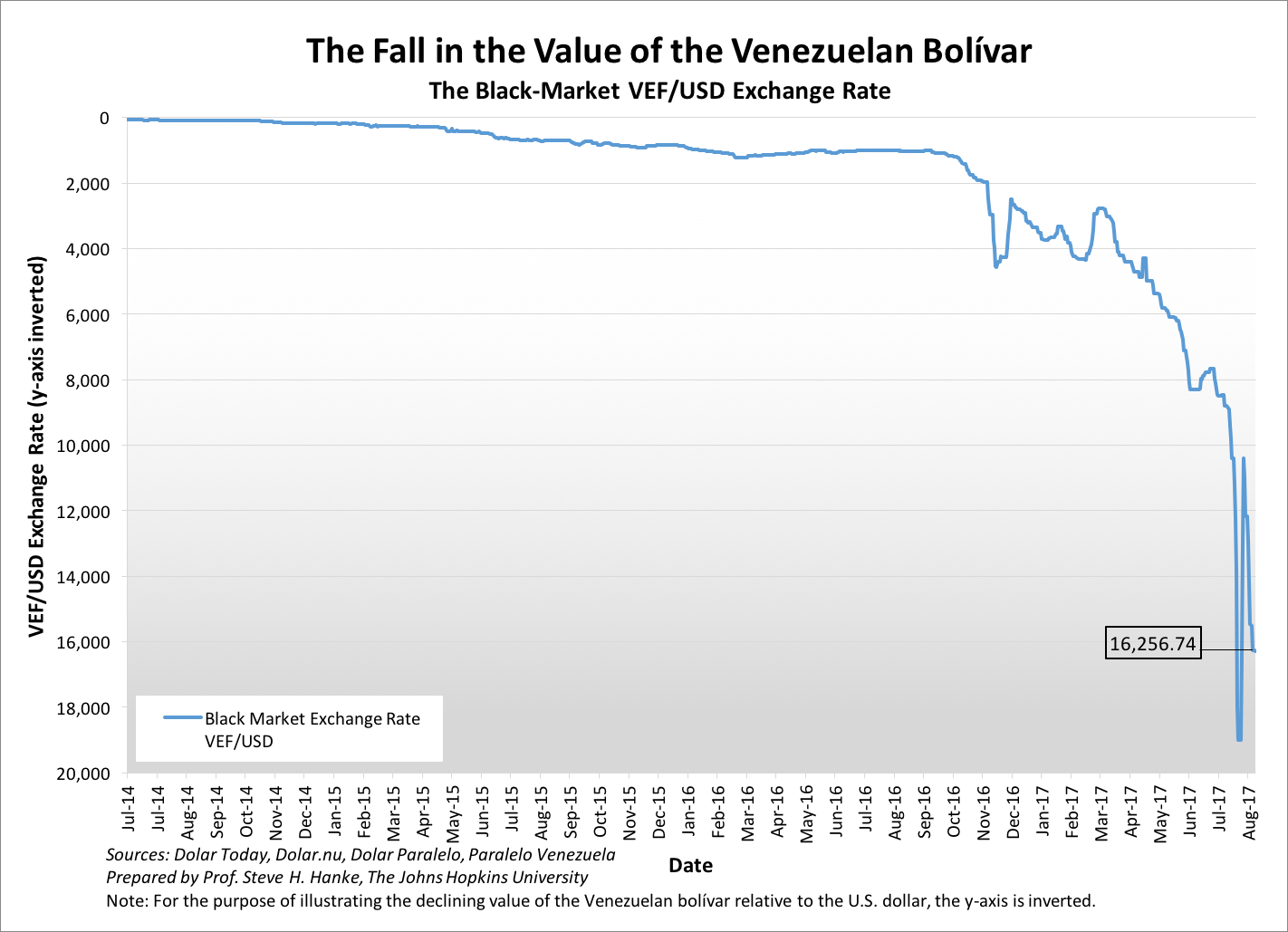 decline of Venezuelan Bolivar fiat currency