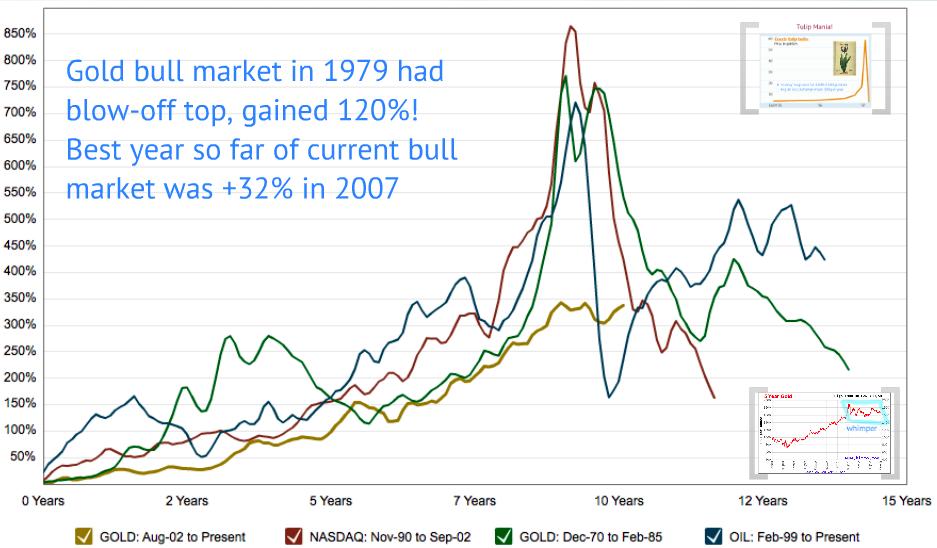 bang gold market