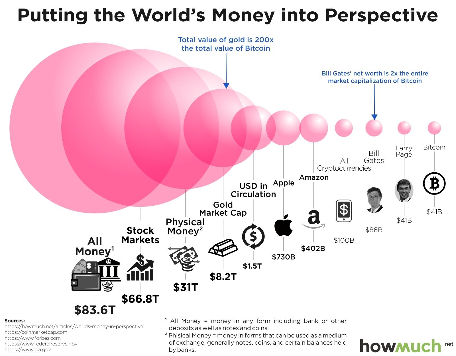 no bitcoin bubble
