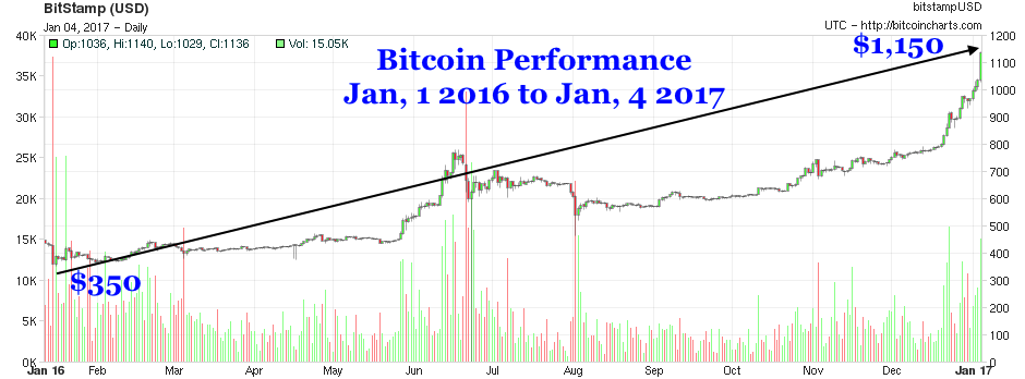 Bitcoin Moonshots To 1150 Doubling In Past Six Months