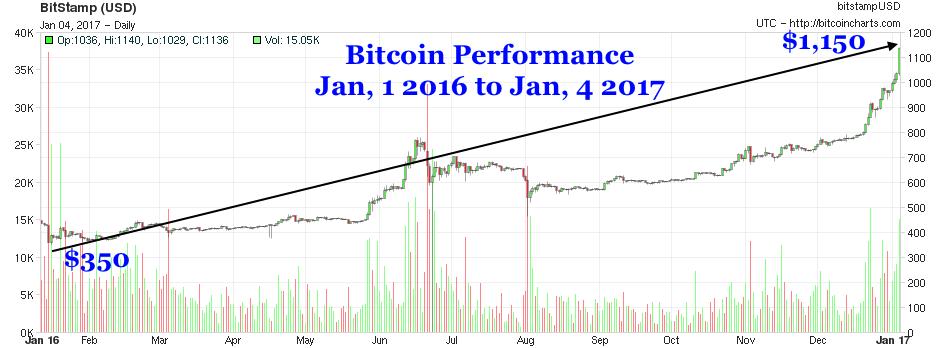bitcoin chart 2017