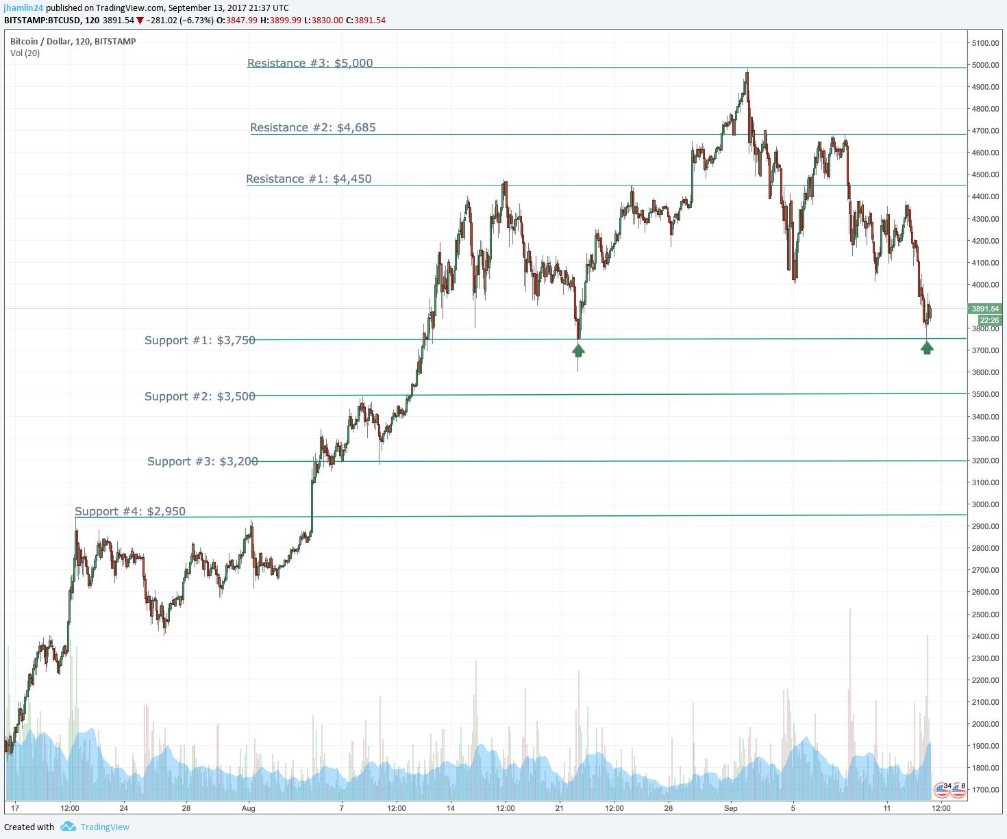 bitcoin chart dimon