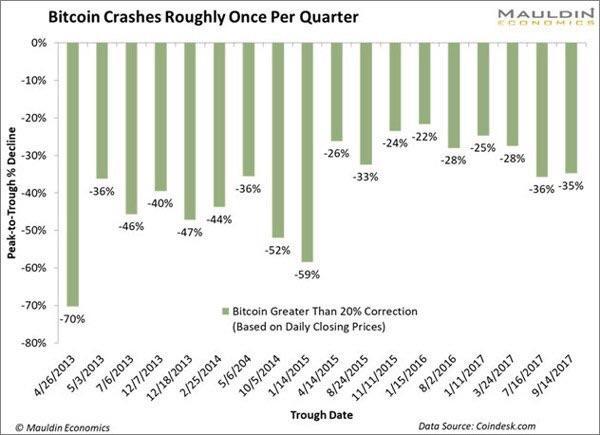 bitcoin quarterly crash