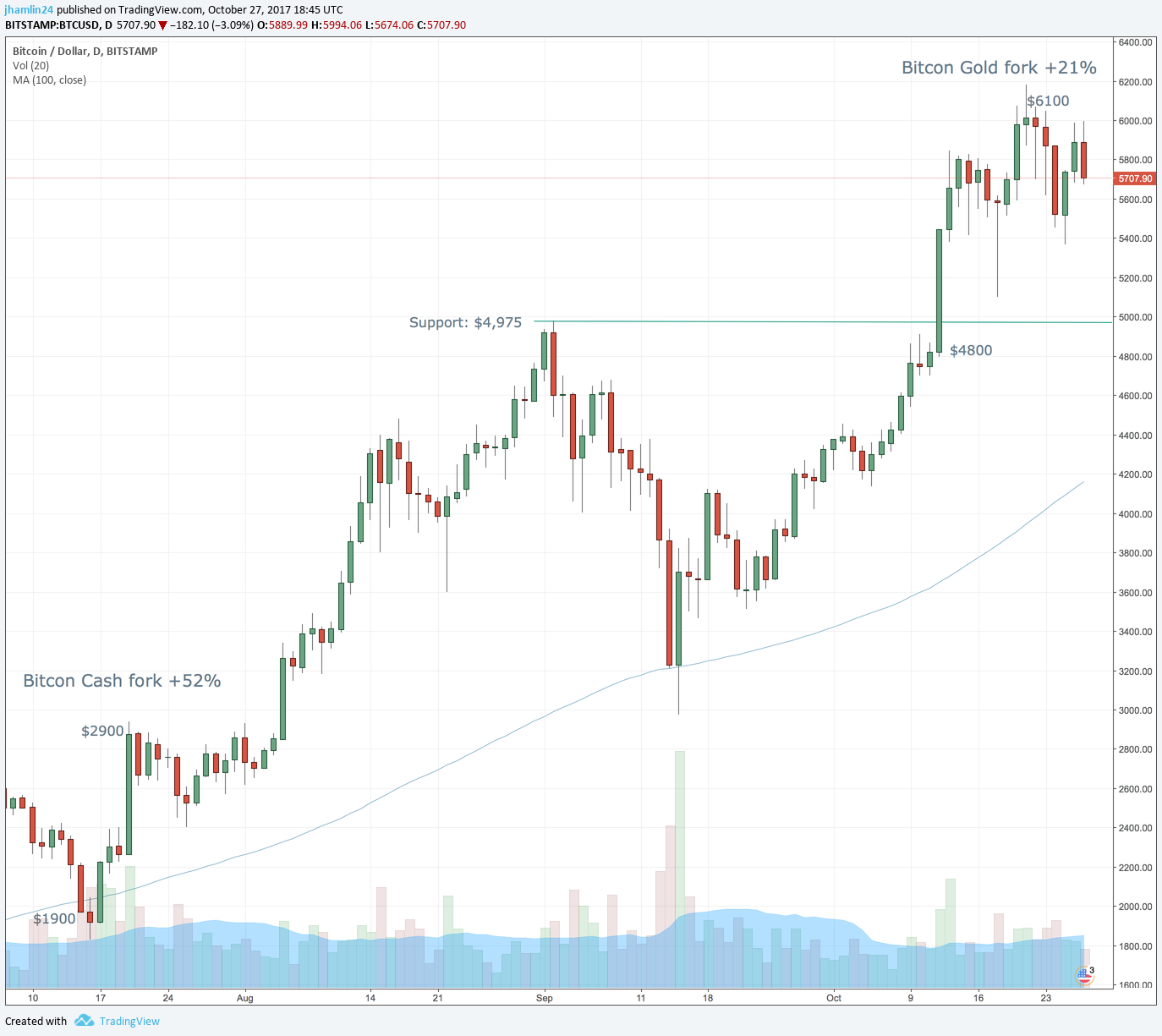 bitcoin forks price chart
