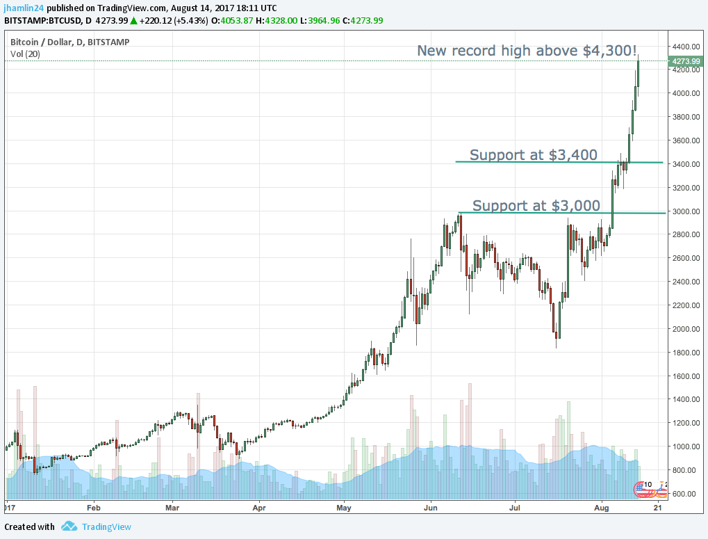 bitcoin price 4000
