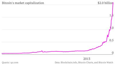bitcoin-s-market-capitalization_chart